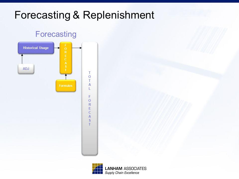 Forecasting & Replenishment Historical Usage FORECASTFORECAST FORECASTFORECAST Formulas ADJ TOTALFORECASTTOTALFORECAST TOTALFORECASTTOTALFORECAST Forecasting