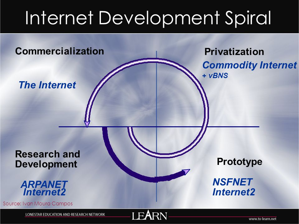 Research and Development Commercialization Prototype Privatization Internet Development Spiral The Internet Internet2 Source: Ivan Moura Campos NSFNET ARPANET Commodity Internet + vBNS Internet2
