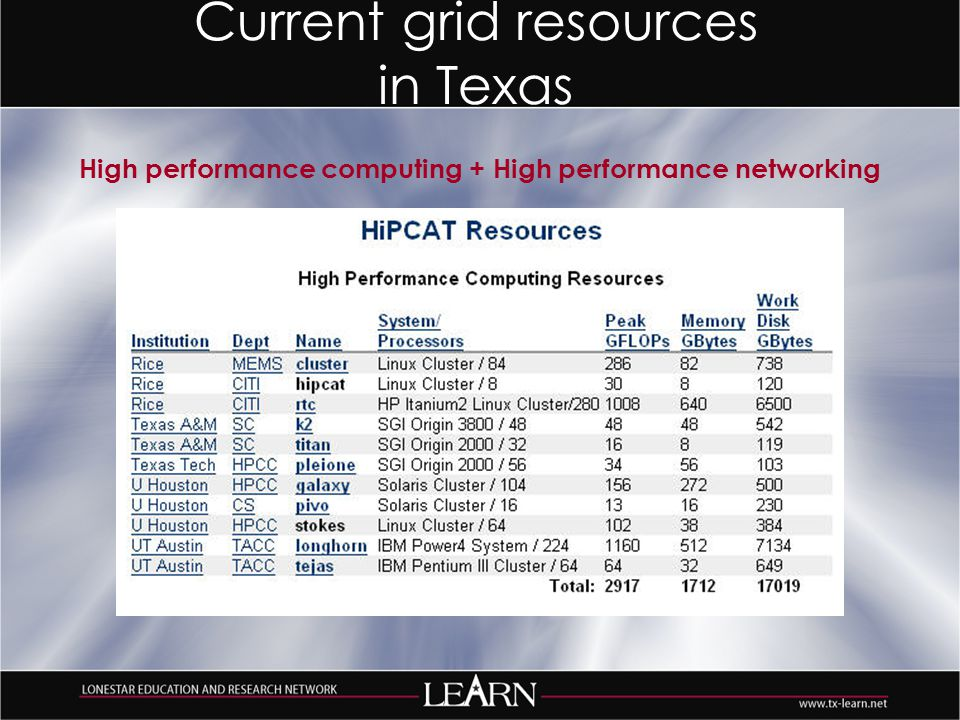 Current grid resources in Texas High performance computing + High performance networking