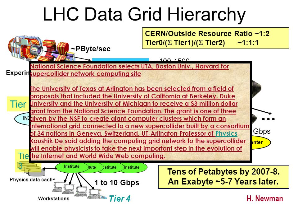 LHC Data Grid Hierarchy Tier 1 Tier2 Center Online System CERN Center PBs of Disk; Tape Robot FNAL Center IN2P3 Center INFN Center RAL Center Institute Workstations ~100-1500 MBytes/sec ~10 Gbps 1 to 10 Gbps Tens of Petabytes by 2007-8.