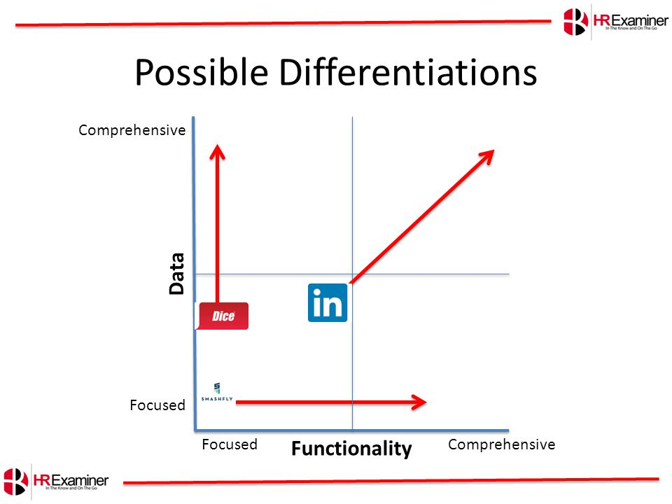 Possible Differentiations Functionality Data Comprehensive Focused Comprehensive