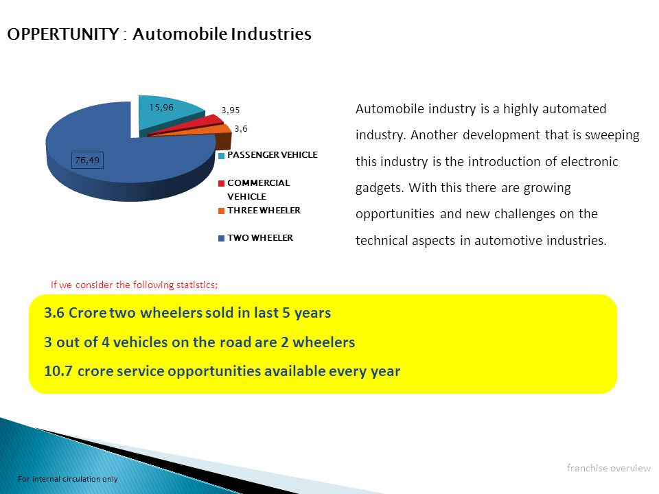 Automobile industry is a highly automated industry.
