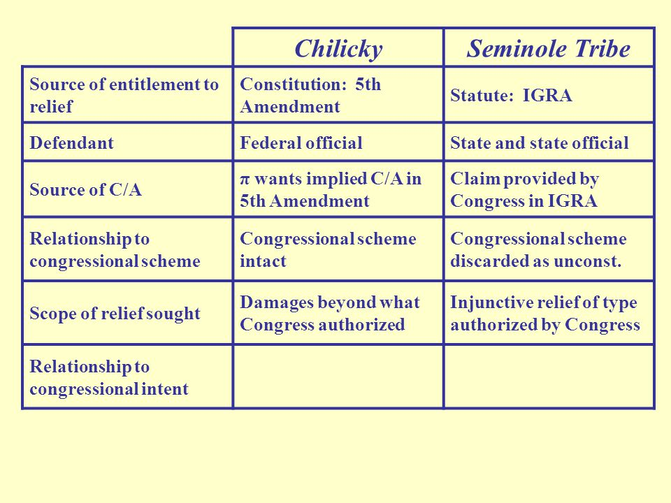 ChilickySeminole Tribe Source of entitlement to relief Constitution: 5th Amendment Statute: IGRA DefendantFederal officialState and state official Source of C/A π wants implied C/A in 5th Amendment Claim provided by Congress in IGRA Relationship to congressional scheme Congressional scheme intact Congressional scheme discarded as unconst.