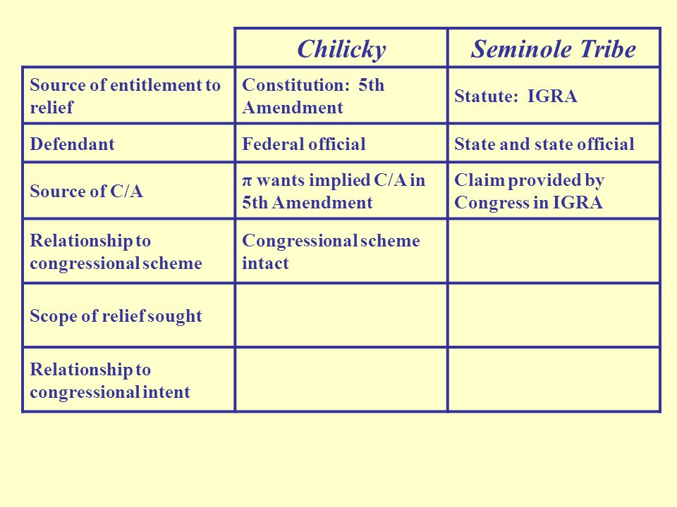 ChilickySeminole Tribe Source of entitlement to relief Constitution: 5th Amendment Statute: IGRA DefendantFederal officialState and state official Source of C/A π wants implied C/A in 5th Amendment Claim provided by Congress in IGRA Relationship to congressional scheme Congressional scheme intact Scope of relief sought Relationship to congressional intent