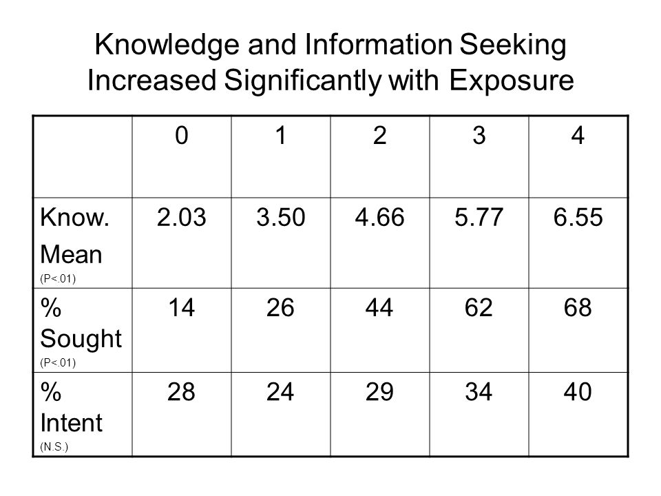 Knowledge and Information Seeking Increased Significantly with Exposure 01234 Know.