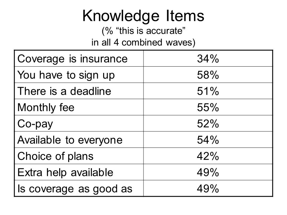 Knowledge Items (% this is accurate in all 4 combined waves) Coverage is insurance34% You have to sign up58% There is a deadline51% Monthly fee55% Co-pay52% Available to everyone54% Choice of plans42% Extra help available49% Is coverage as good as49%