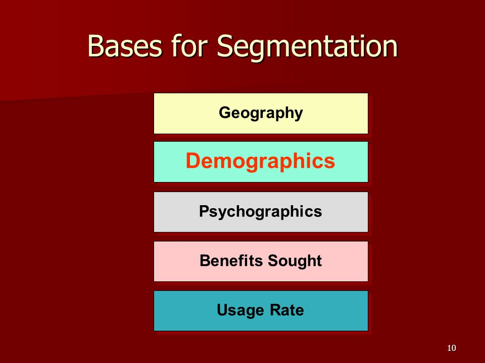 10 Bases for Segmentation Usage Rate Benefits Sought Psychographics Demographics Geography
