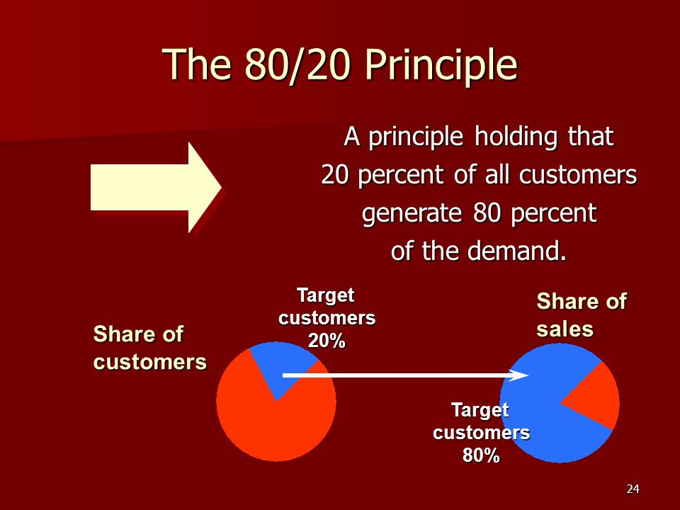 24 The 80/20 Principle A principle holding that 20 percent of all customers generate 80 percent of the demand.