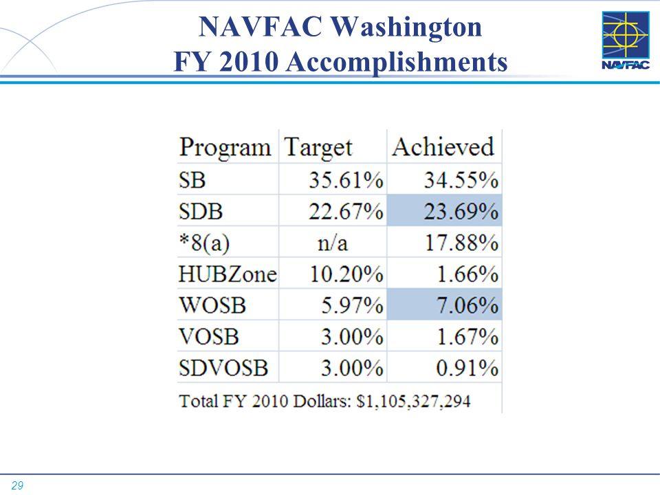 29 NAVFAC Washington FY 2010 Accomplishments
