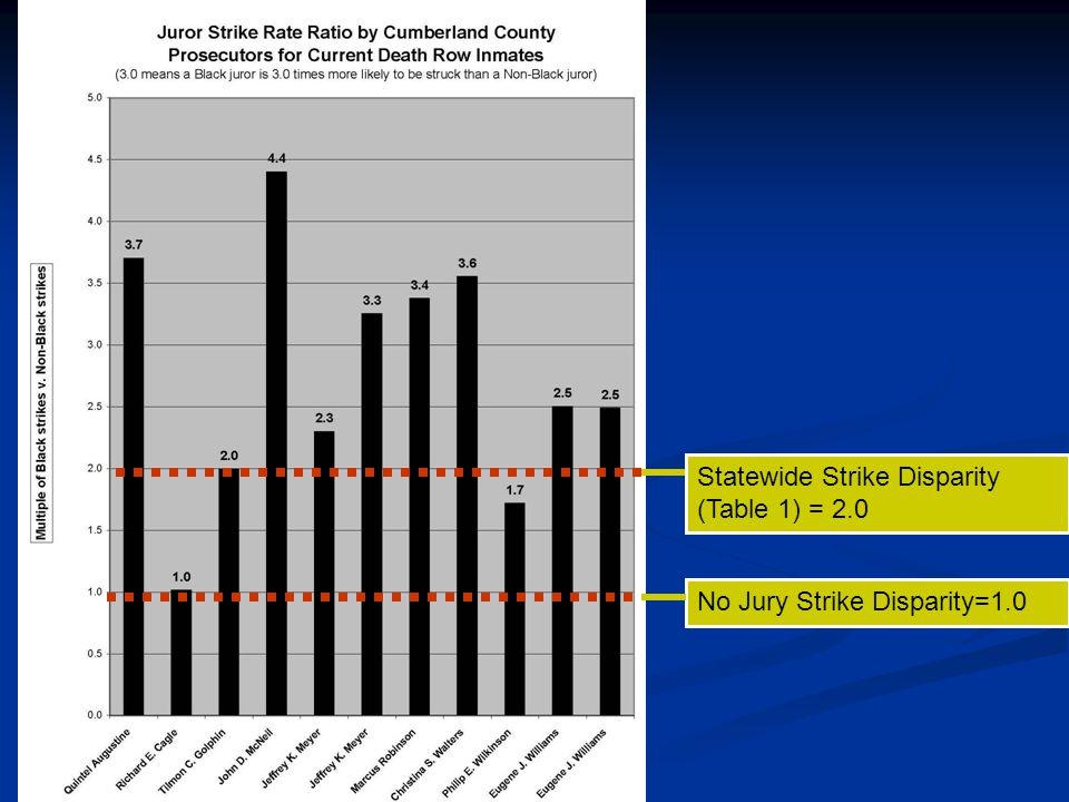 No Jury Strike Disparity=1.0 Statewide Strike Disparity (Table 1) = 2.0
