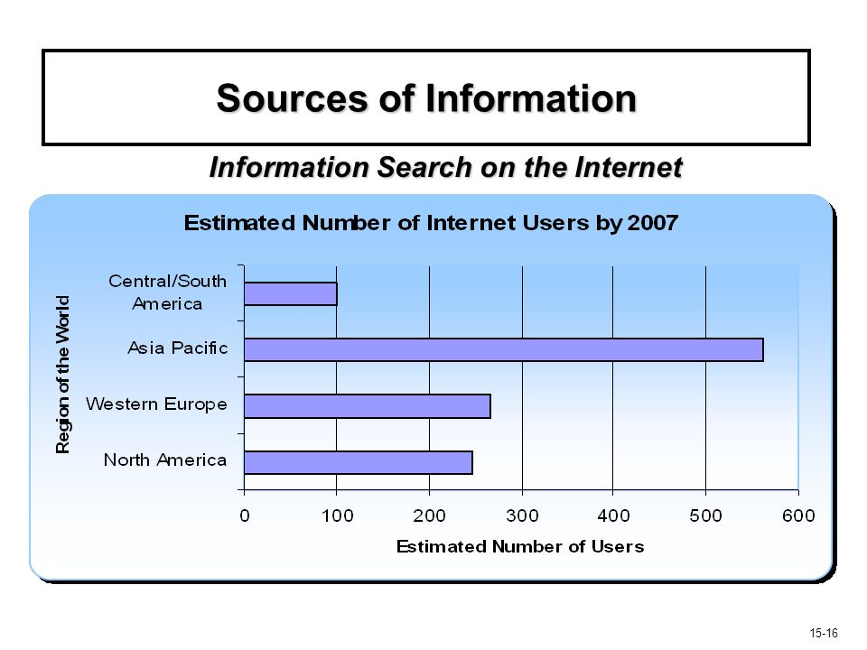 15-16 Sources of Information Information Search on the Internet
