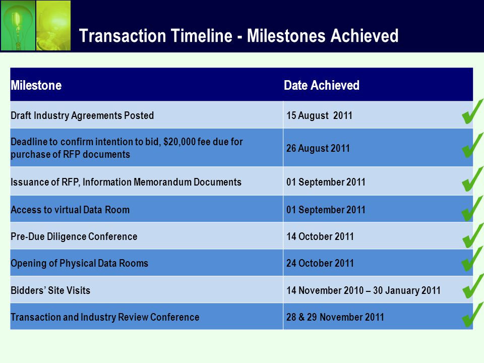 Transaction Timeline MilestoneDate for GenCosDate for DisCos Issue Revised Legal Documents 30 March 2012 Submission of Comments by Bidders on the Legal Documents 20 April 2012 Distribution/Issuance of Final Industry and Bid Documents 11 May 2012 Bid Submission 17 July 2012 31 July 2012 Finalize Technical Evaluation 14 August 2012 28 August 2012 NCP Approval of Technical Evaluation 28 August 2012 11 September 2012 Deadline for Submission of Post-Qualification Security 18 September 2012 02 October 2012 Financial Bid Opening 25 September 2012 10 October 2012 NCP Approval and Announcement of Preferred Bidder 09 October 2012 23 October 2012