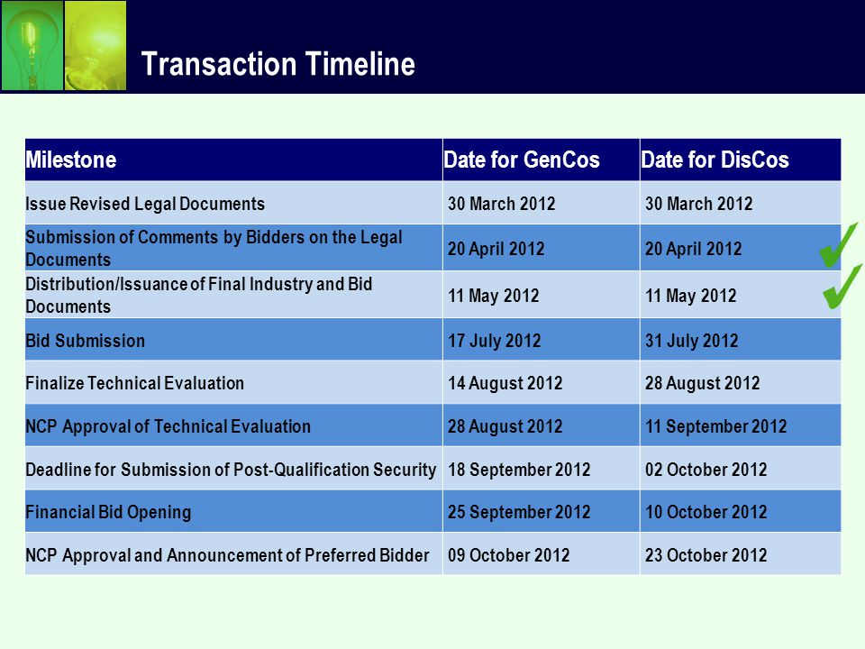 Transaction Timeline MilestoneDate for GenCosDate for DisCos Issue Revised Legal Documents 30 March 2012 Submission of Comments by Bidders on the Lega