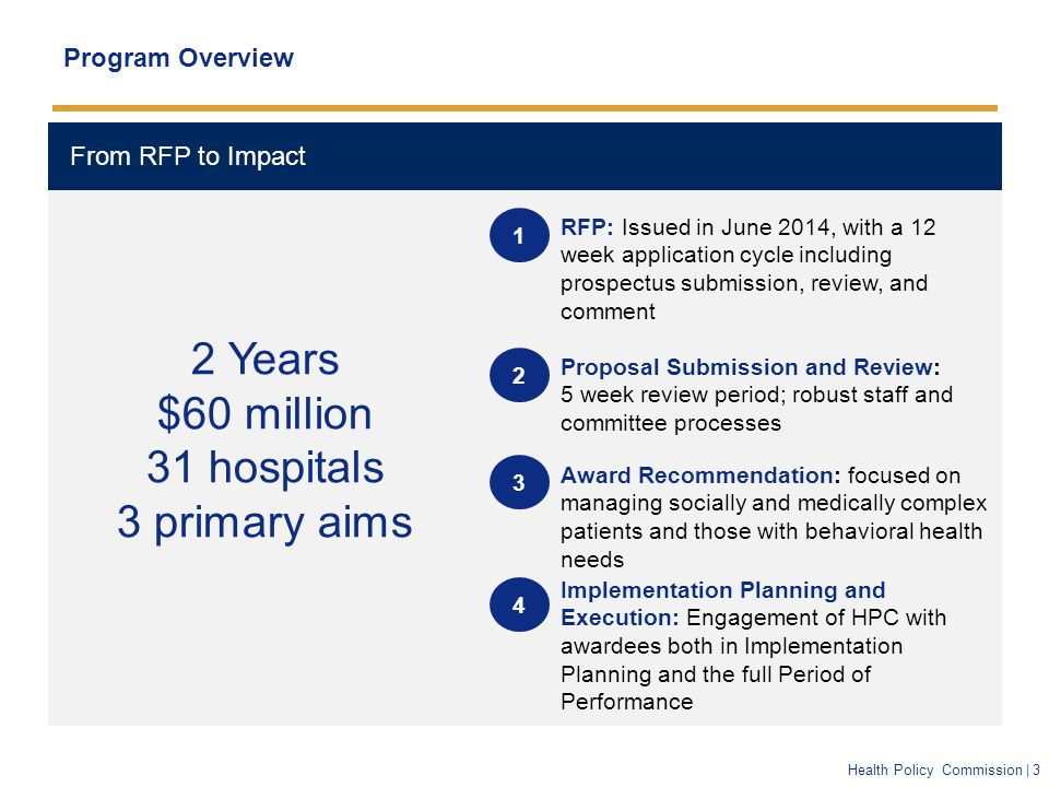Health Policy Commission | 3 From RFP to Impact Program Overview RFP: Issued in June 2014, with a 12 week application cycle including prospectus submission, review, and comment Proposal Submission and Review: 5 week review period; robust staff and committee processes Award Recommendation: focused on managing socially and medically complex patients and those with behavioral health needs Implementation Planning and Execution: Engagement of HPC with awardees both in Implementation Planning and the full Period of Performance 1 2 3 4 2 Years $60 million 31 hospitals 3 primary aims