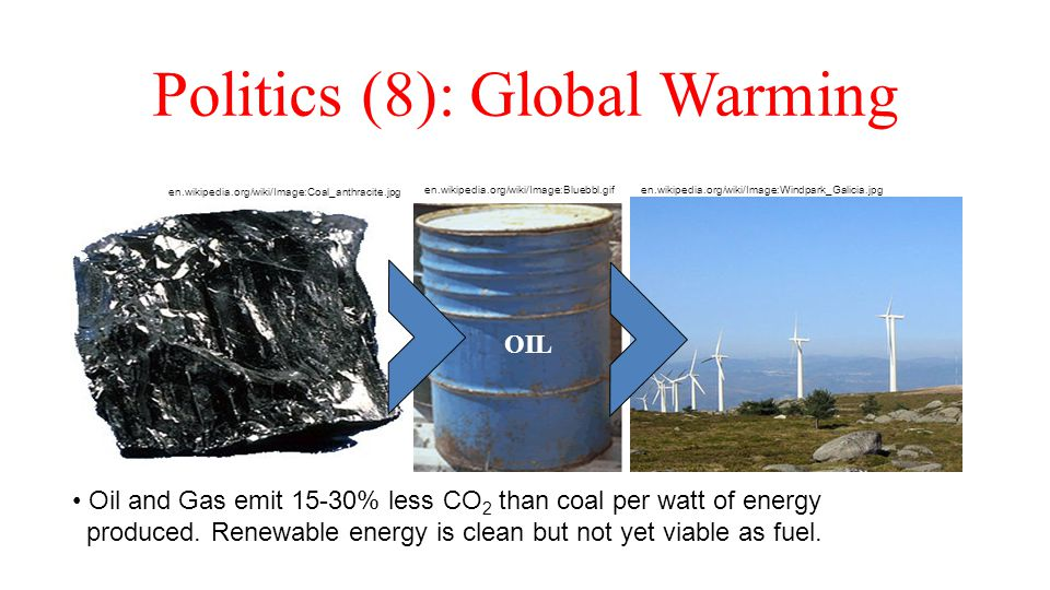 Politics (8): Global Warming Oil and Gas emit 15-30% less CO 2 than coal per watt of energy produced. Renewable energy is clean but not yet viable as