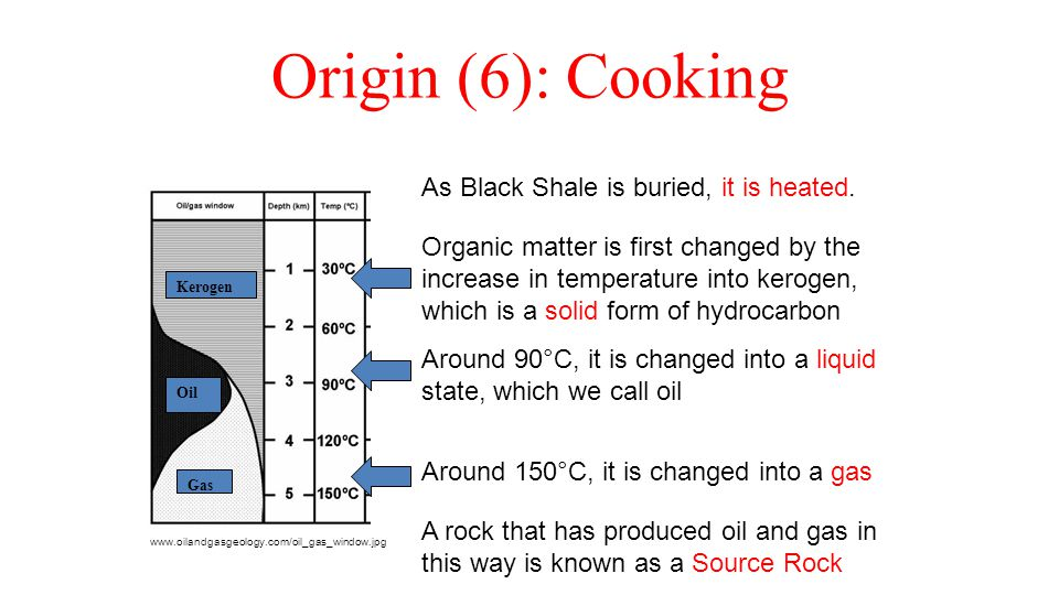 Origin (6): Cooking www.oilandgasgeology.com/oil_gas_window.jpg As Black Shale is buried, it is heated. Kerogen Gas Oil Organic matter is first change