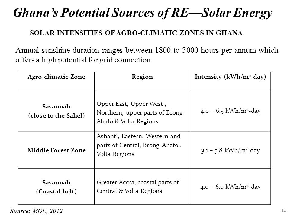 11 Annual sunshine duration ranges between 1800 to 3000 hours per annum which offers a high potential for grid connection Ghana's Potential Sources of