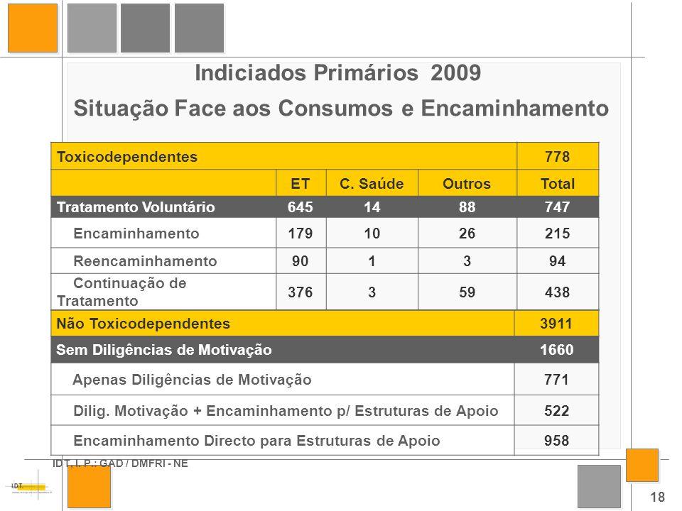 Indiciados Primários 2009 Situação Face aos Consumos e Encaminhamento IDT, I.