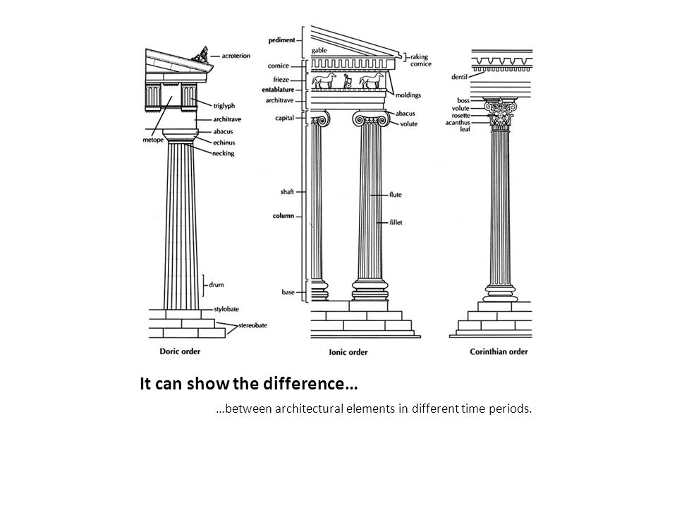 It can show the difference… …between architectural elements in different time periods.