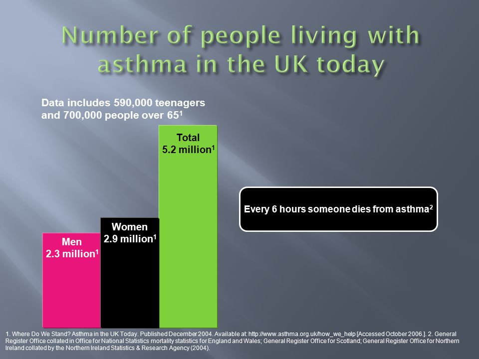 Every 6 hours someone dies from asthma 2 Number of people living with asthma in the UK today Men 2.3 million 1 Total 5.2 million 1 Data includes 590,0