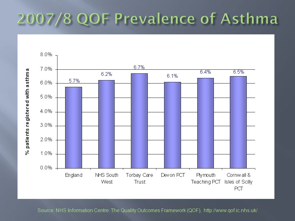 Remember to make an assessment of the probability of asthma.