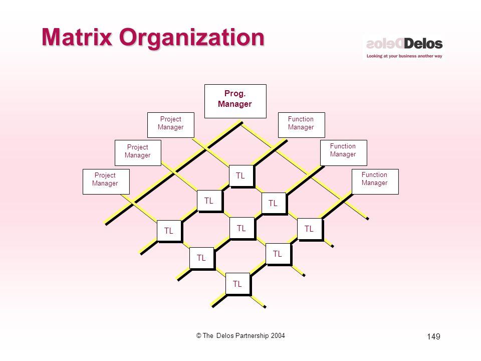 149 © The Delos Partnership 2004 Matrix Organization Project Manager Project Manager Prog. Manager Project Manager Project Manager Function Manager Fu
