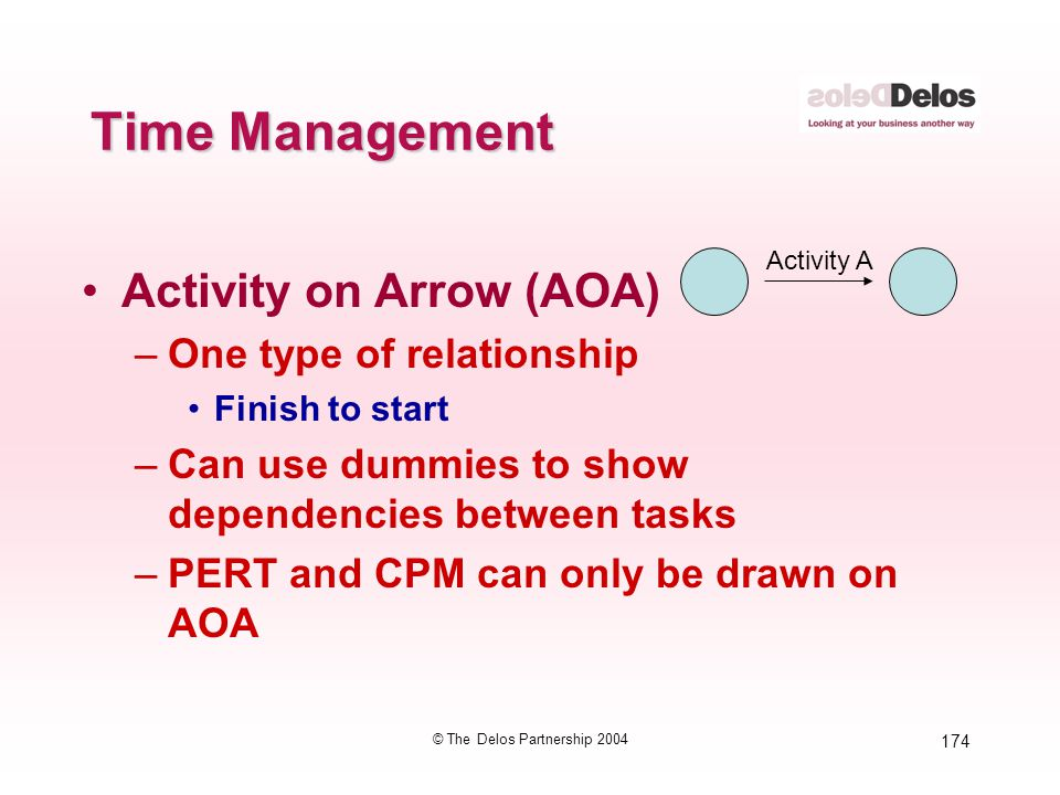 174 © The Delos Partnership 2004 Time Management Activity on Arrow (AOA) –One type of relationship Finish to start –Can use dummies to show dependenci