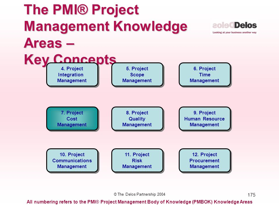 175 © The Delos Partnership 2004 The PMI® Project Management Knowledge Areas – Key Concepts All numbering refers to the PMI® Project Management Body o