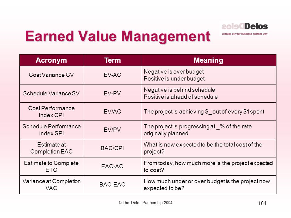 184 © The Delos Partnership 2004 Earned Value Management AcronymTermMeaning Cost Variance CVEV-AC Negative is over budget Positive is under budget Sch