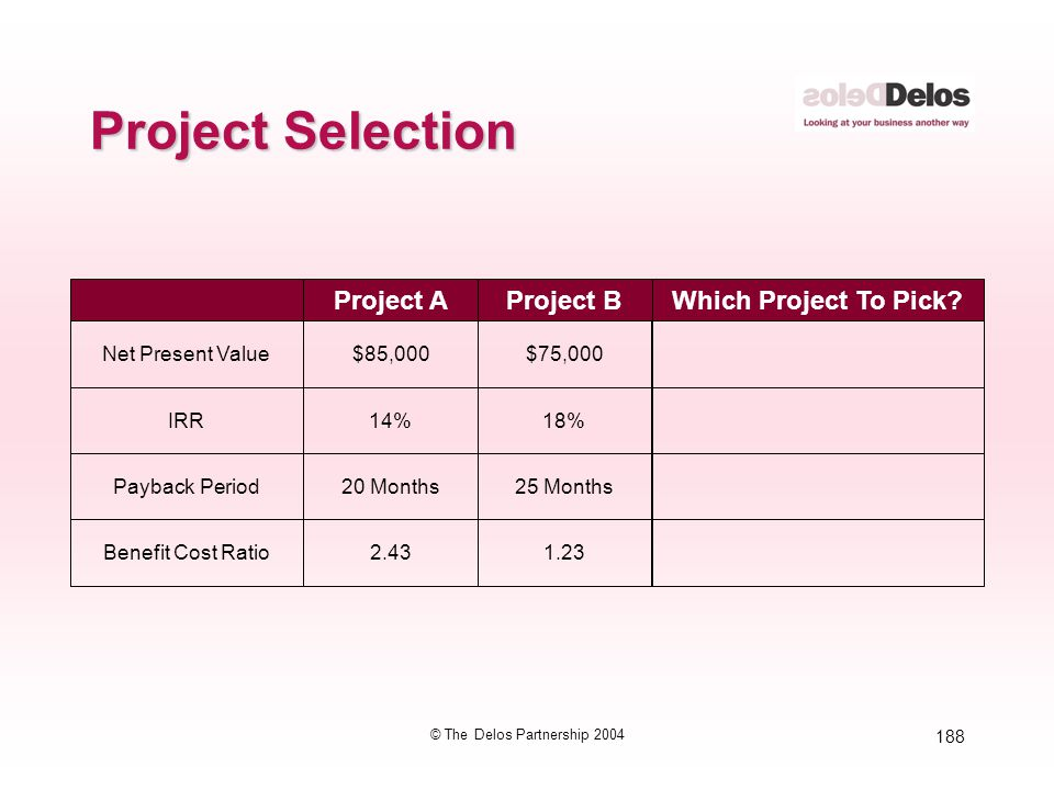 188 © The Delos Partnership 2004 Project Selection Project AWhich Project To Pick? Net Present Value$85,000 Project B $75,000 IRR14%18% Payback Period