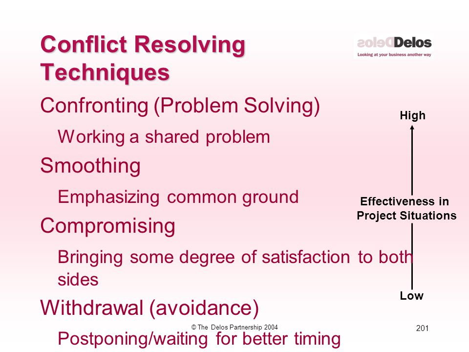 201 © The Delos Partnership 2004 Effectiveness in Project Situations Low High Conflict Resolving Techniques Confronting (Problem Solving) Working a sh