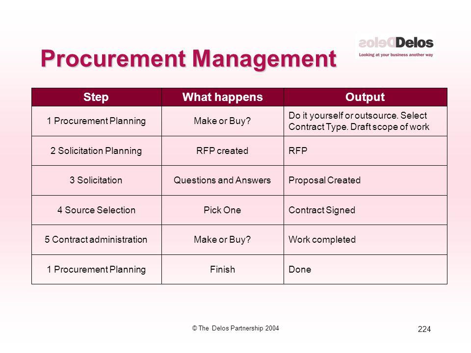 224 © The Delos Partnership 2004 Procurement Management StepWhat happensOutput 1 Procurement PlanningMake or Buy? Do it yourself or outsource. Select