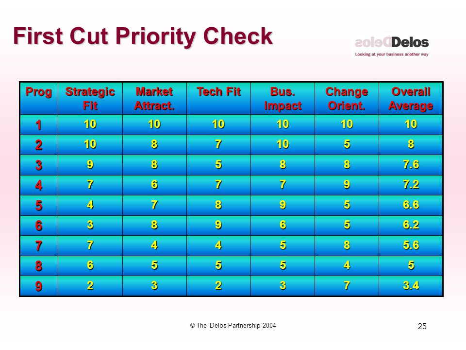 25 © The Delos Partnership 2004 First Cut Priority Check 3.4732329 5455568 5.6854477 6.2569836 6.6598745 7.2977674 7.6885893 851078102 1010101010101 O