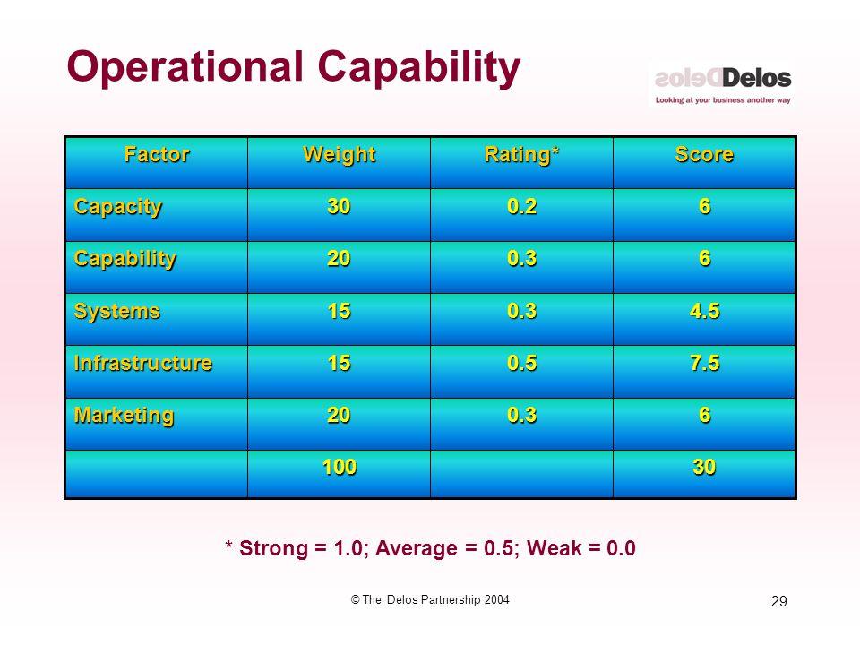 29 © The Delos Partnership 2004 Operational Capability 30100 60.320Marketing 7.50.515Infrastructure 4.50.315Systems 60.320Capability 60.230CapacitySco