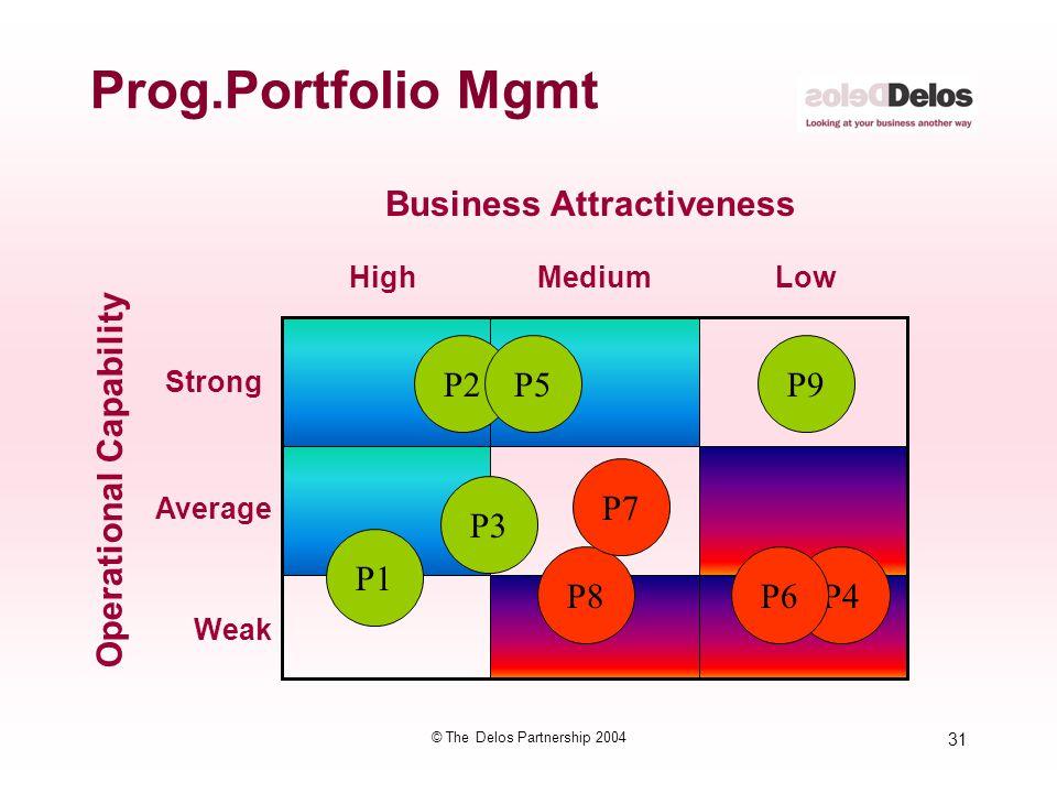 31 © The Delos Partnership 2004 Prog.Portfolio Mgmt Weak Average Strong Operational Capability HighMediumLow Business Attractiveness P1 P3 P8 P2 P4P6