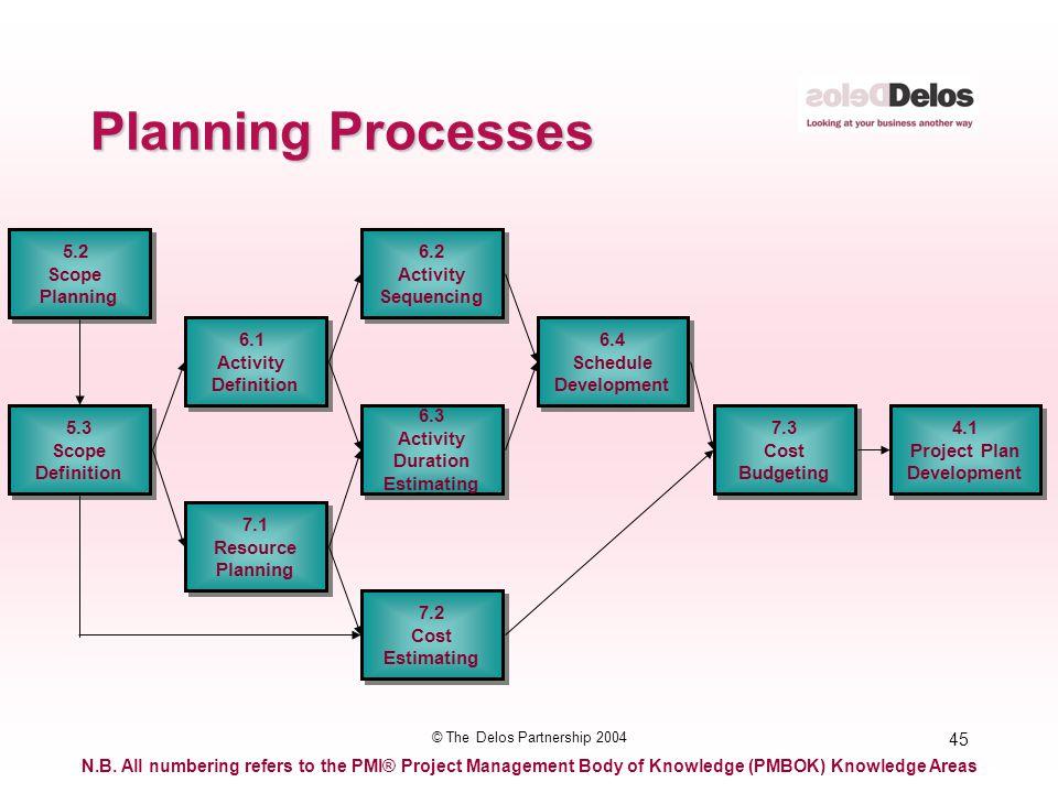 45 © The Delos Partnership 2004 Planning Processes 6.3 Activity Duration Estimating 6.3 Activity Duration Estimating 5.2 Scope Planning 5.2 Scope Plan