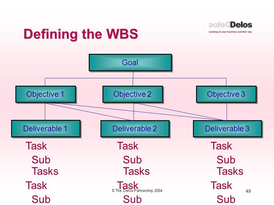 49 © The Delos Partnership 2004 Goal Objective 1 Objective 2 Objective 3 Deliverable 1 Deliverable 2 Deliverable 3 Defining the WBS Task Sub Tasks Tas