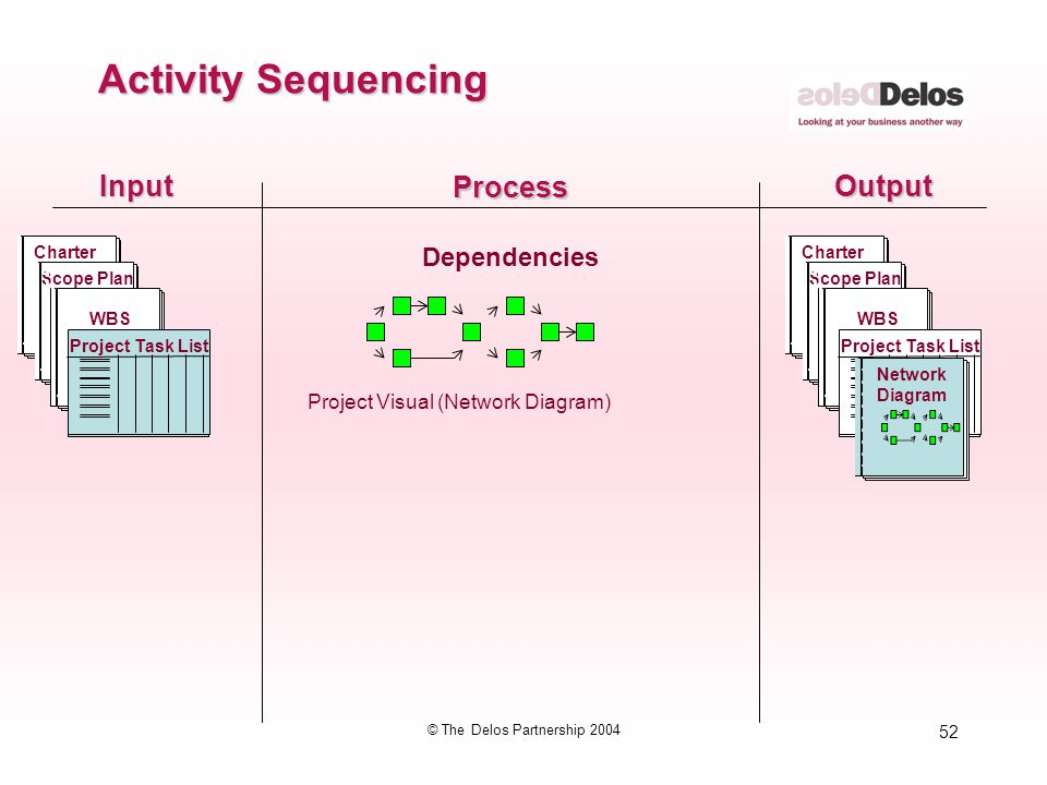 52 © The Delos Partnership 2004 InputOutput Process Dependencies Activity Sequencing Project Visual (Network Diagram) CharterScope Plan WBS CharterSco