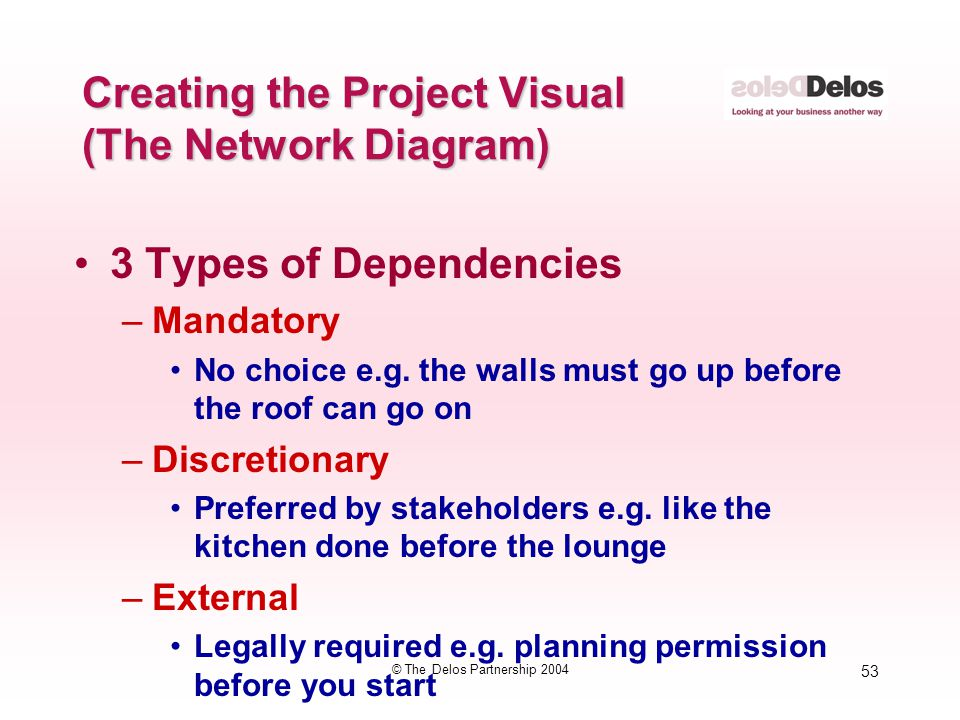 53 © The Delos Partnership 2004 Creating the Project Visual (The Network Diagram) 3 Types of Dependencies –Mandatory No choice e.g. the walls must go