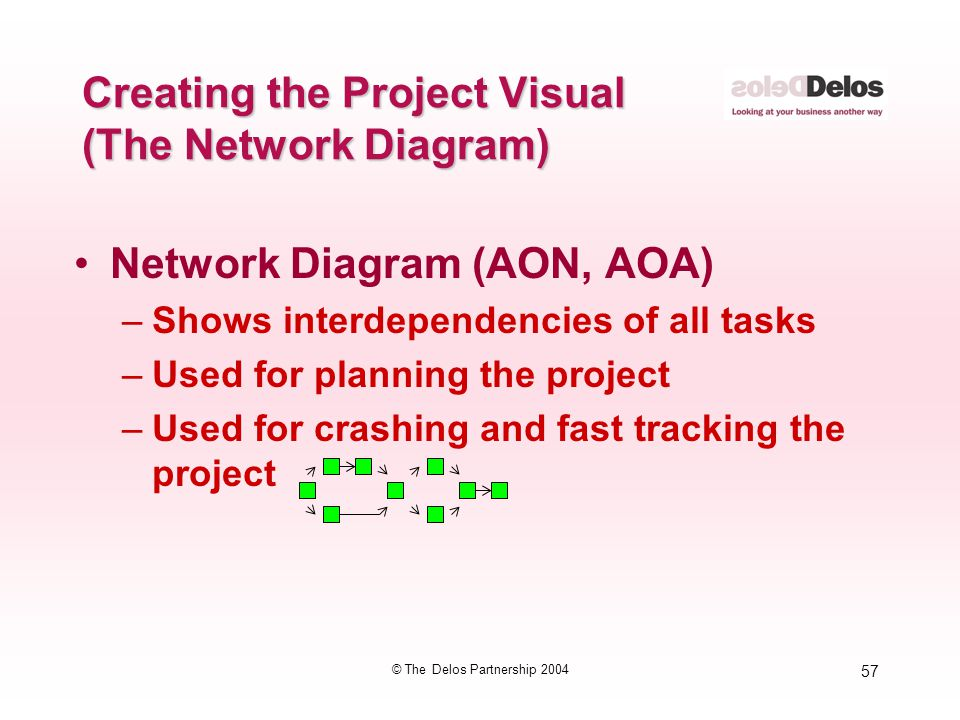 57 © The Delos Partnership 2004 Creating the Project Visual (The Network Diagram) Network Diagram (AON, AOA) –Shows interdependencies of all tasks –Us