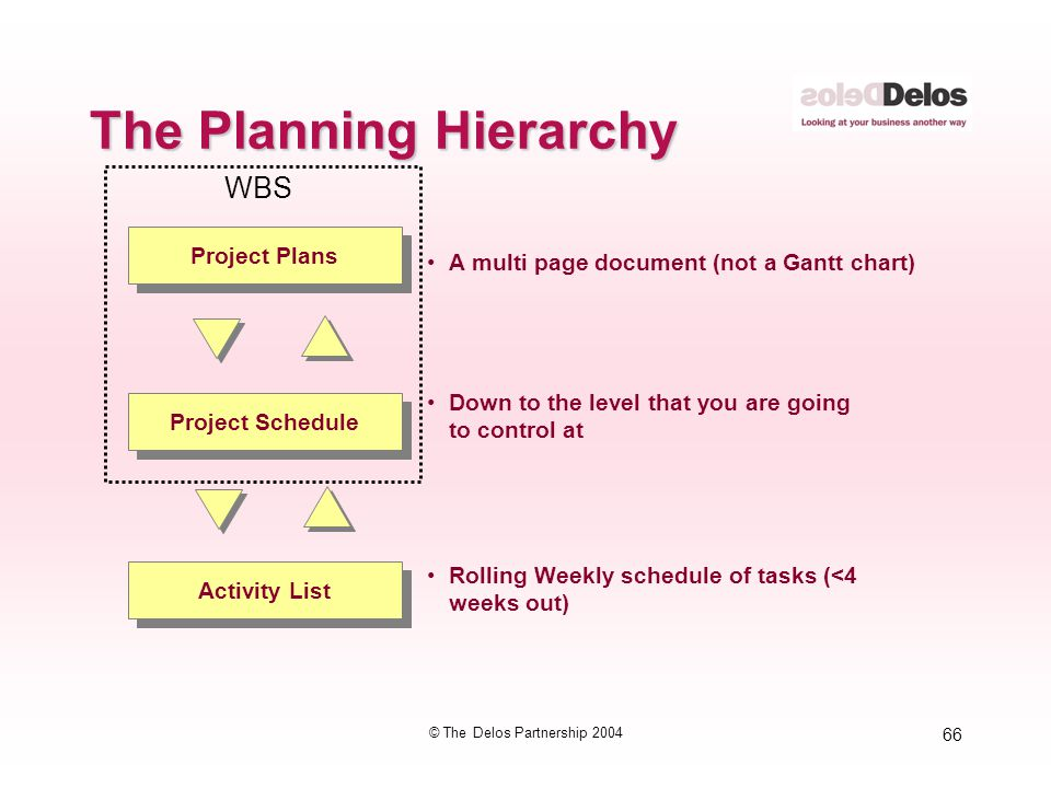 66 © The Delos Partnership 2004 Project Schedule Project Plans Activity List A multi page document (not a Gantt chart) Down to the level that you are
