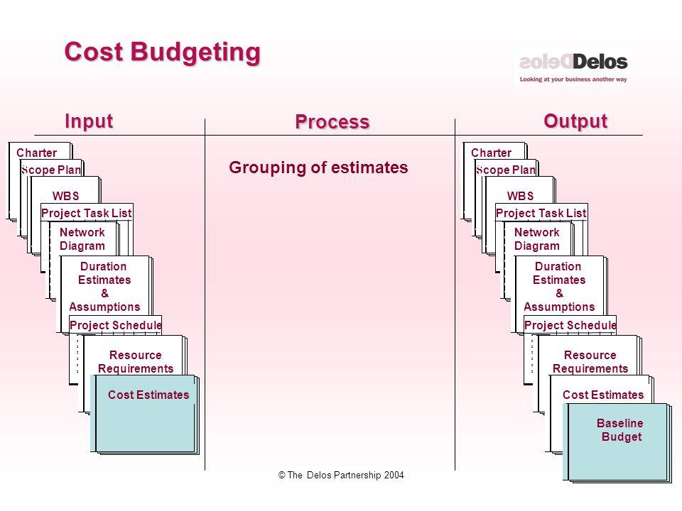 72 © The Delos Partnership 2004 InputOutput Process Grouping of estimates Cost Budgeting CharterScope Plan WBS Project Task List Network Diagram Durat
