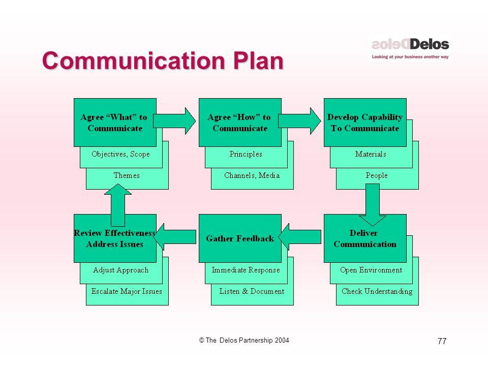 77 © The Delos Partnership 2004 Communication Plan