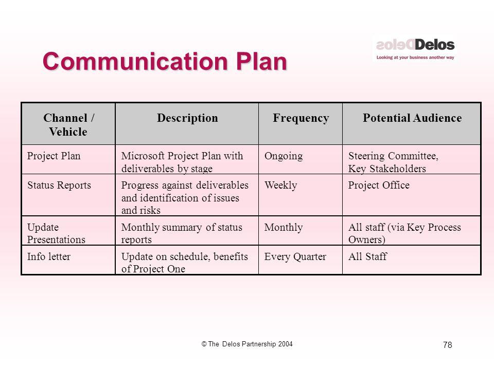 78 © The Delos Partnership 2004 Communication Plan Channel / Vehicle DescriptionFrequencyPotential Audience Project PlanMicrosoft Project Plan with de