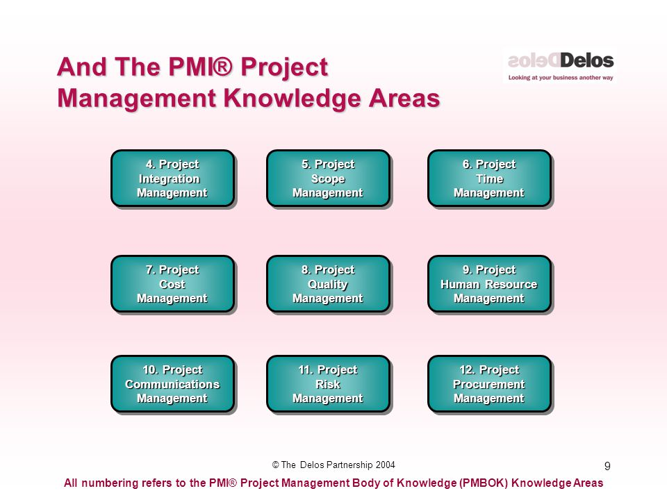 9 © The Delos Partnership 2004 And The PMI® Project Management Knowledge Areas All numbering refers to the PMI® Project Management Body of Knowledge (