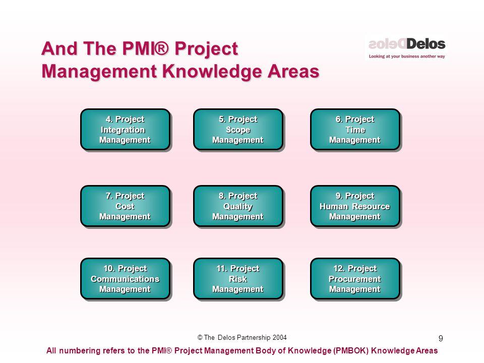 50 © The Delos Partnership 2004 InputOutput Process Activity Lists Activity Definition CharterScope Plan WBS CharterScope Plan WBS Project Task List
