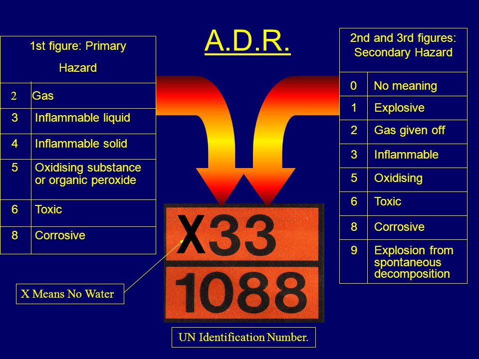 2nd and 3rd figures: Secondary Hazard 0 No meaning 1 Explosive 2 Gas given off 3 Inflammable 5 Oxidising 6 Toxic 8 Corrosive 9 Explosion from spontaneous decomposition 1st figure: Primary Hazard 2 Gas 3 Inflammable liquid 4 Inflammable solid 5 Oxidising substance or organic peroxide 6 Toxic 8 Corrosive A.D.R.