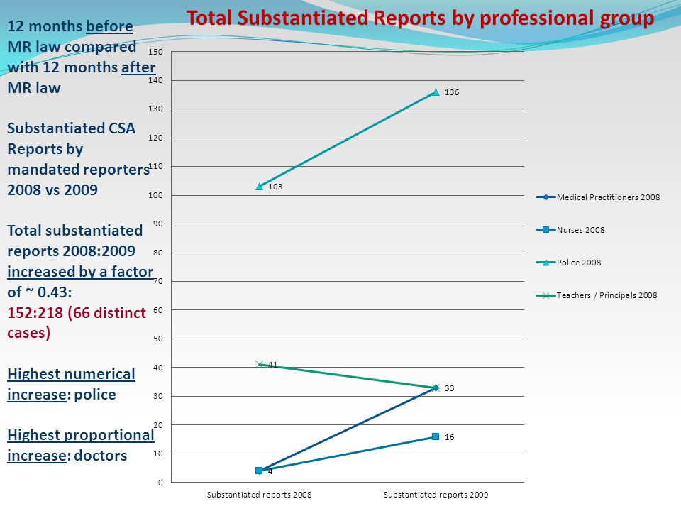 12 months before MR law compared with 12 months after MR law Substantiated CSA Reports by mandated reporters 2008 vs 2009 Total substantiated reports 2008:2009 increased by a factor of ~ 0.43: 152:218 (66 distinct cases) Highest numerical increase: police Highest proportional increase: doctors Total Substantiated Reports by professional group