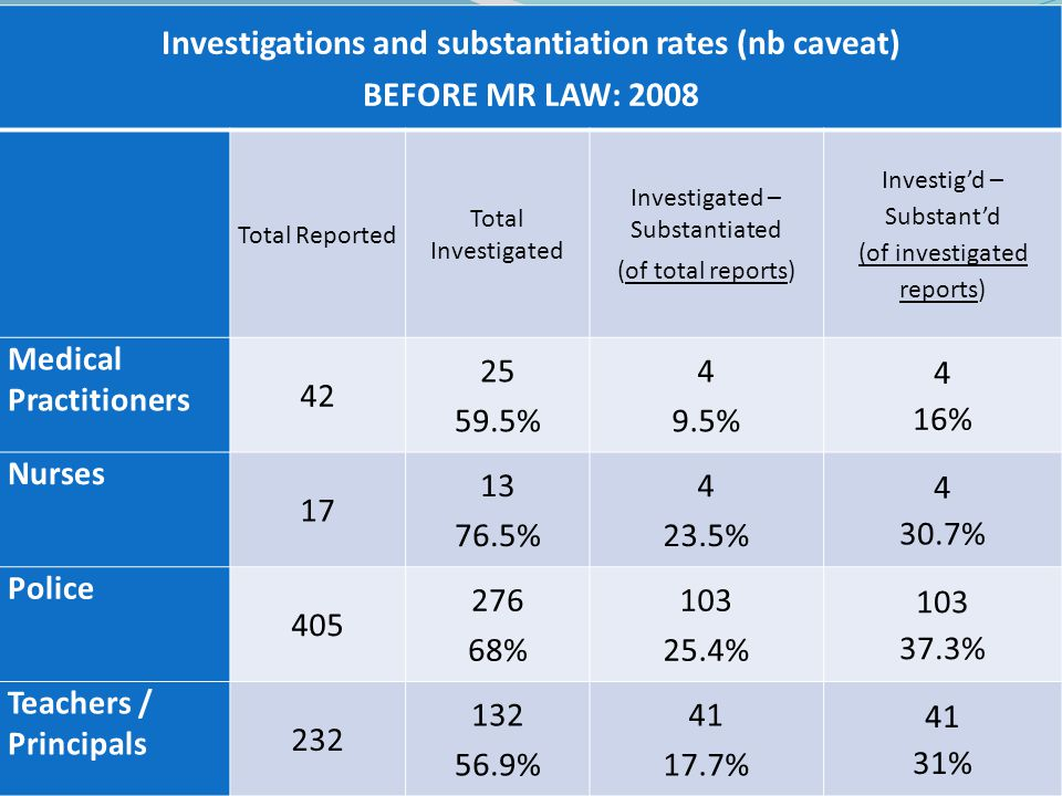 Investigations and substantiation rates (nb caveat) BEFORE MR LAW: 2008 Total Reported Total Investigated Investigated – Substantiated (of total reports) Investig'd – Substant'd (of investigated reports) Medical Practitioners 42 25 59.5% 4 9.5% 4 16% Nurses 17 13 76.5% 4 23.5% 4 30.7% Police 405 276 68% 103 25.4% 103 37.3% Teachers / Principals 232 132 56.9% 41 17.7% 41 31%
