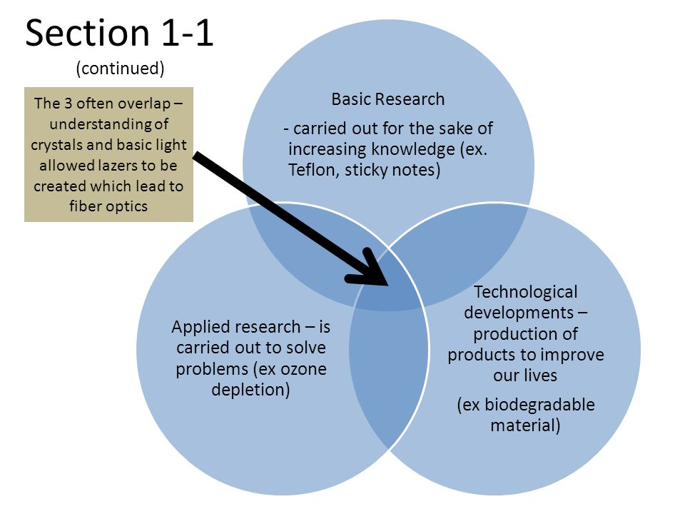 Section 1-1 (continued) Basic Research - carried out for the sake of increasing knowledge (ex. Teflon, sticky notes) Technological developments – prod